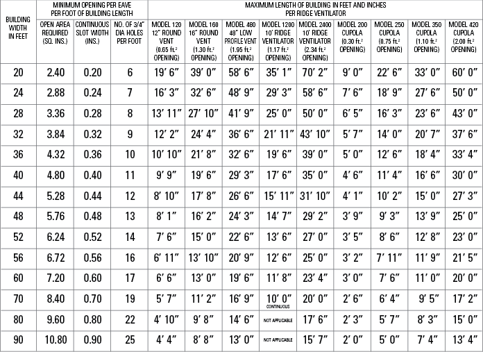 Attic Ventilation Chart for Agricultural, Commercial and Industrial Use table