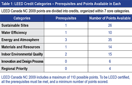 leed credit categories - prerequisites and points available in each table
