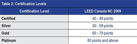 certification levels table