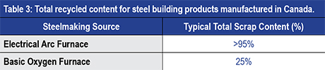 total recycled content for stell building products manufactured in canada table