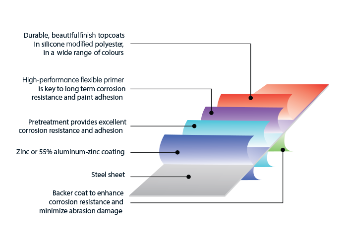 image of Available Paint Systems